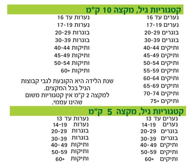 המקצים והקטגוריות במרוץ גבעת שמואל ה- 6